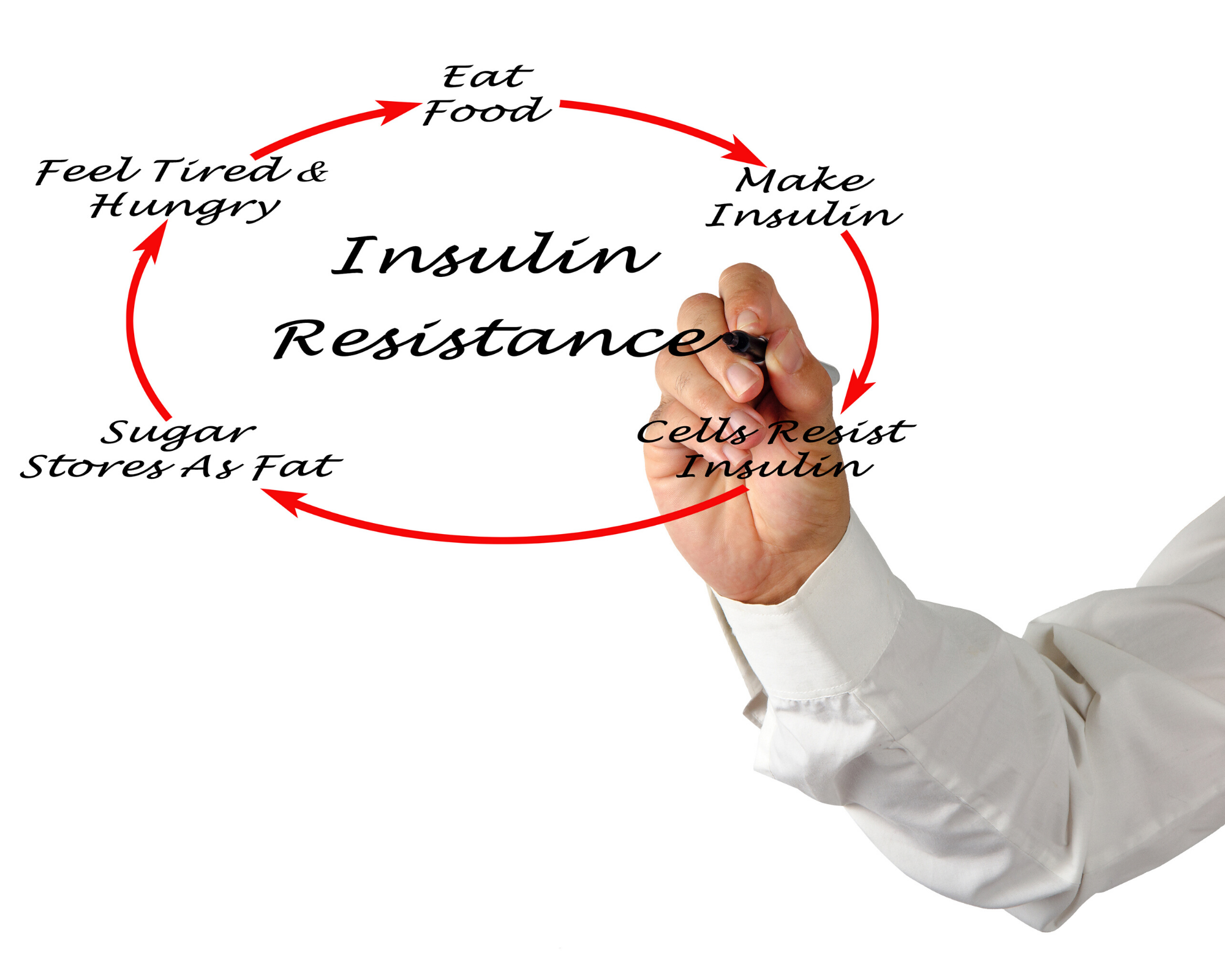 Hand writing down the factors that contribute to insulin resistance